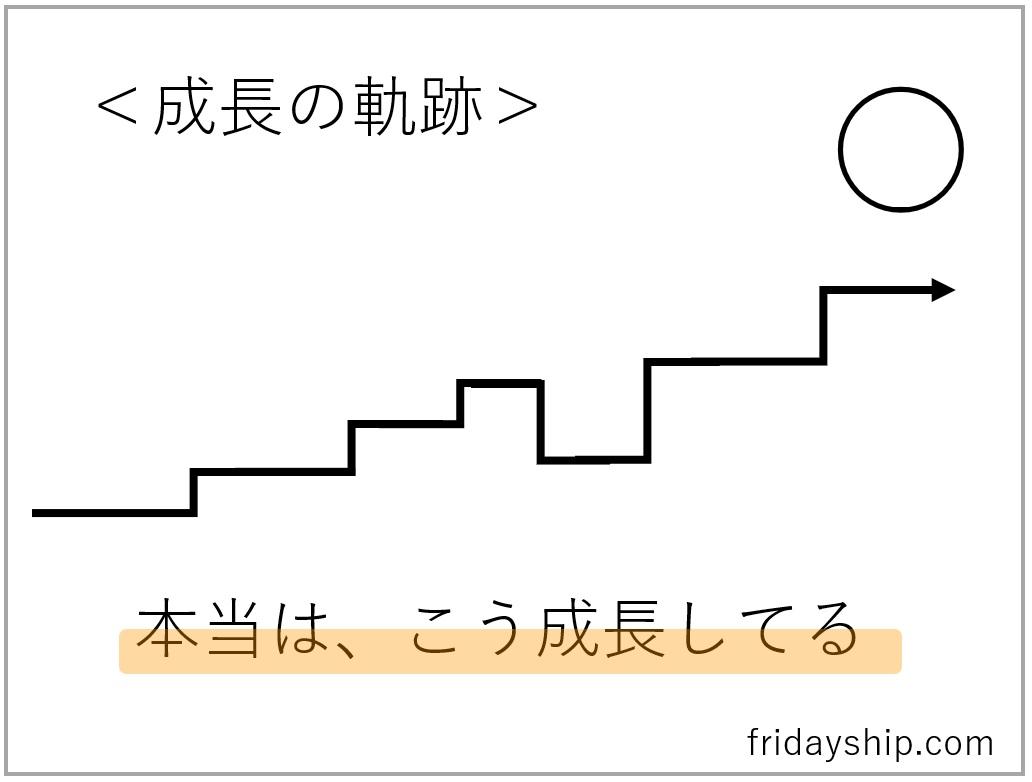 成長の軌跡はガタガタの階段~ 何も変わらない と悩んだら~2