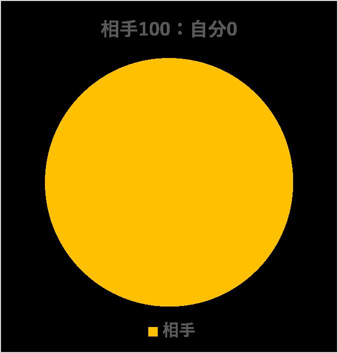 相手100:自分0