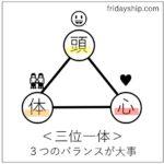 頭と心と体と/ 三位一体 ~ 幸せ に近づく物事の捉え方~